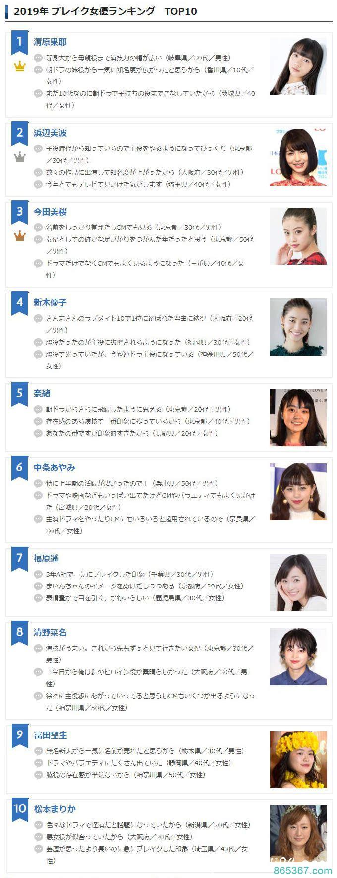 《2019日本爆红女星排行榜》网友票选今年最佳10位新生代女演员!